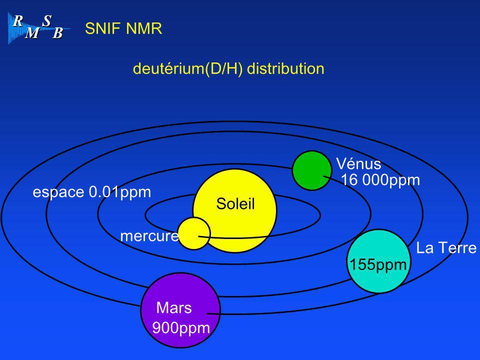 SNIF NMR deutérium(D/H) distribution. Vénus. 16 000ppm. espace 0.01ppm. Soleil. mercure. La Terre.