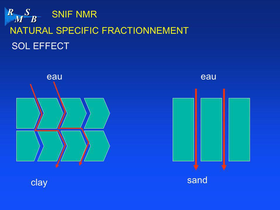 SNIF NMR NATURAL SPECIFIC FRACTIONNEMENT SOL EFFECT eau eau sand clay