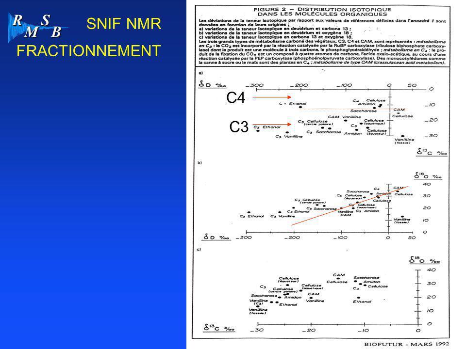 SNIF NMR FRACTIONNEMENT C4 C4 C4 C3