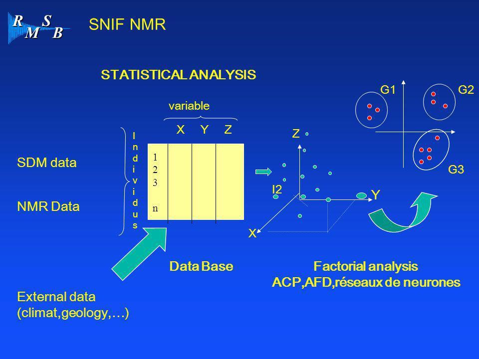 ACP,AFD,réseaux de neurones