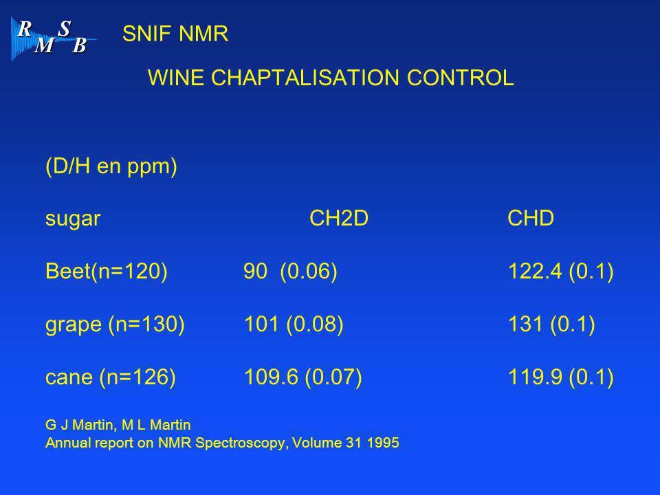 WINE CHAPTALISATION CONTROL