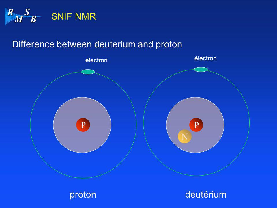 Difference between deuterium and proton