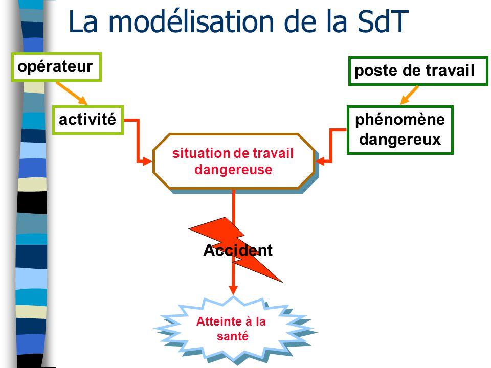 La modélisation de la SdT