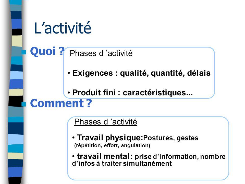 L'activité Quoi Comment Phases d 'activité