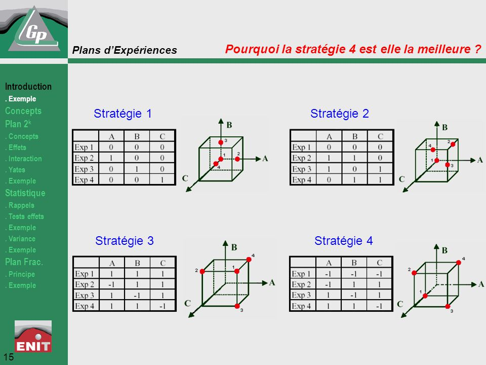 Pourquoi la stratégie 4 est elle la meilleure