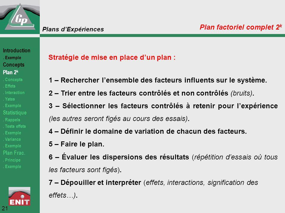 Plan factoriel complet 2k