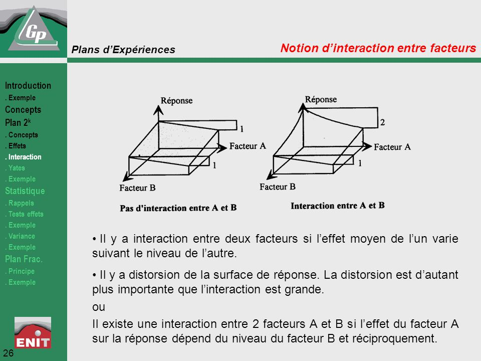 Notion d'interaction entre facteurs