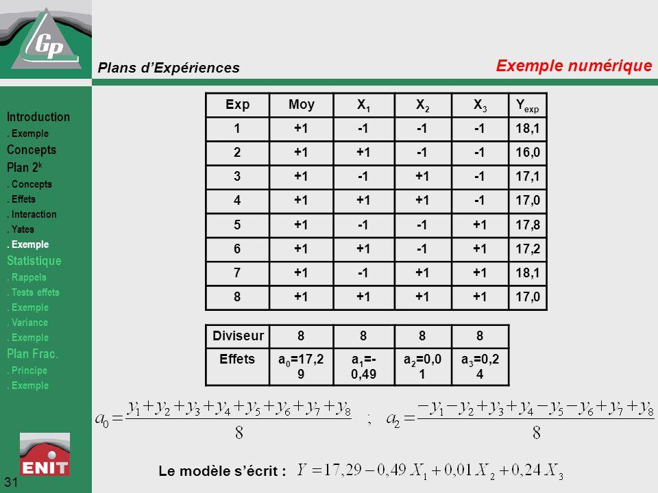 Exemple numérique Le modèle s'écrit : Exp Moy X1 X2 X3 Yexp 1 +1 -1