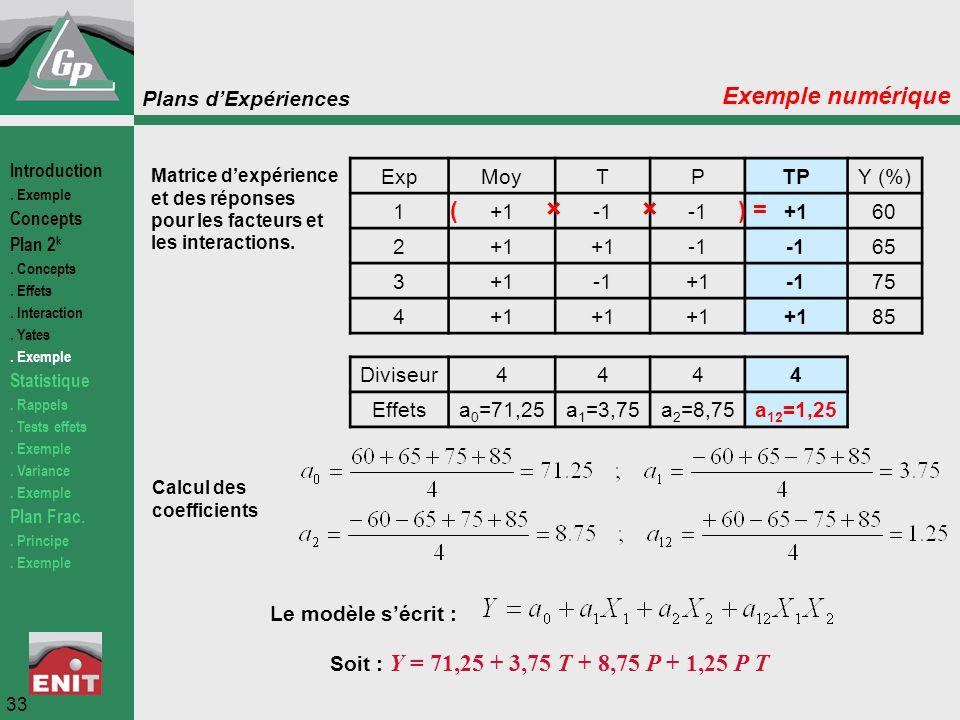 Exemple numérique ( × × ) = Exp Moy T P TP Y (%) 1 +1 -1 60 2 65 3 75