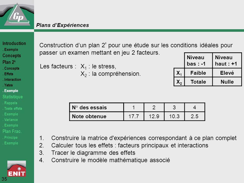 Les facteurs : X1 : le stress, X2 : la compréhension.