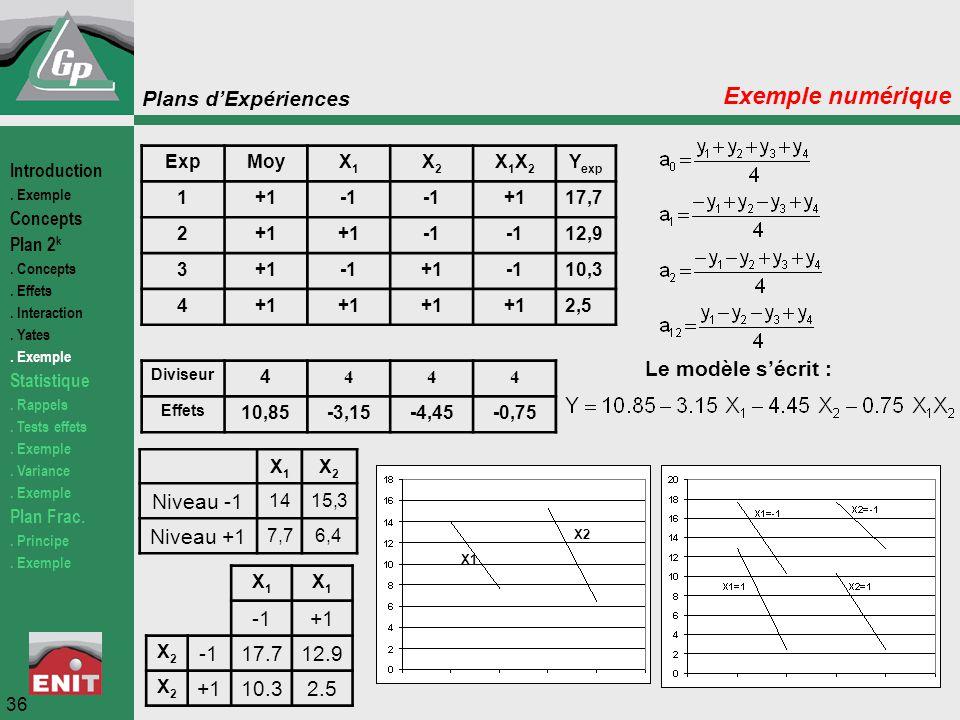Exemple numérique Le modèle s'écrit : Niveau -1 Niveau +1 -1 +1 17.7