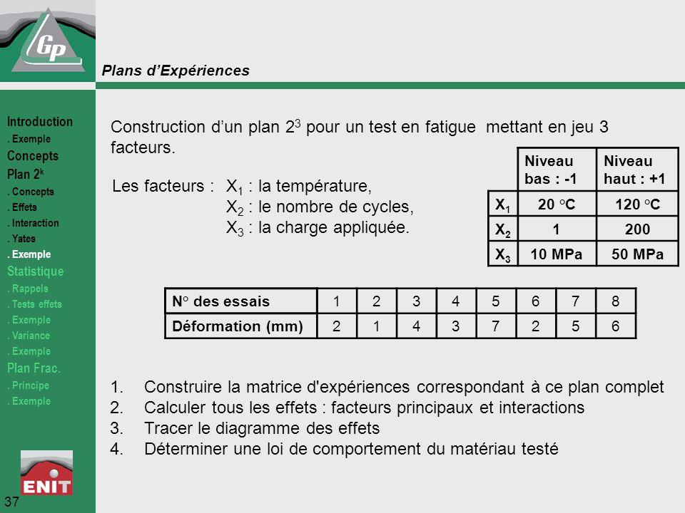 Les facteurs : X1 : la température, X2 : le nombre de cycles,