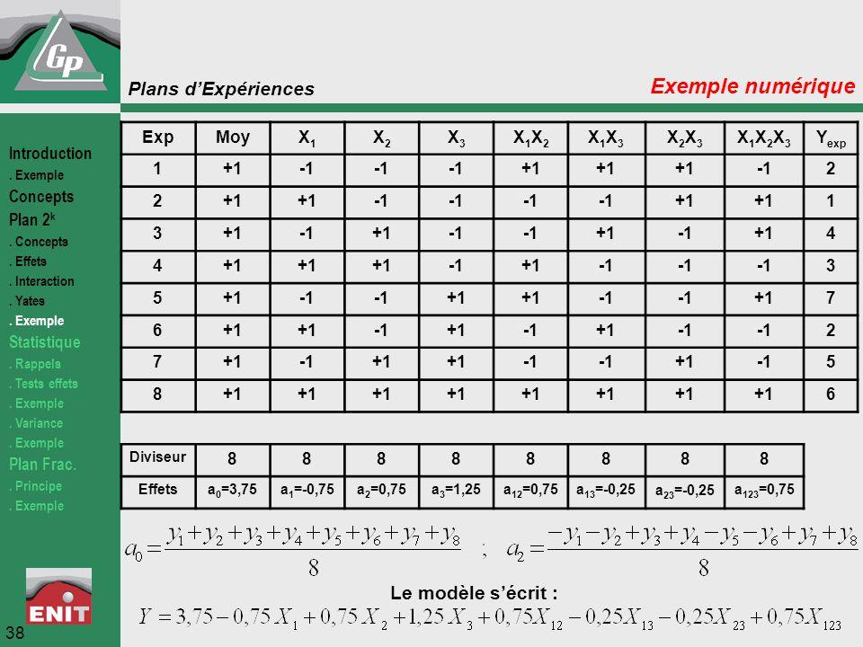 Exemple numérique Le modèle s'écrit : Exp Moy X1 X2 X3 X1X2 X1X3 X2X3
