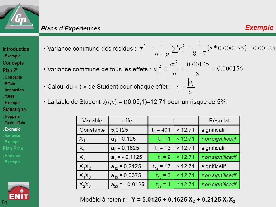 Modèle à retenir : Y = 5,0125 + 0,1625 X2 + 0,2125 X1X2