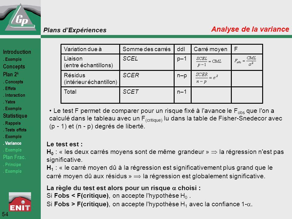 Analyse de la variance Introduction. . Exemple. Concepts. Plan 2k. . Concepts. . Effets. . Interaction.