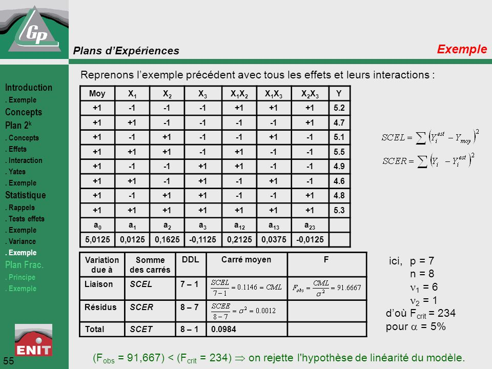 Exemple Reprenons l'exemple précédent avec tous les effets et leurs interactions : Introduction. . Exemple.
