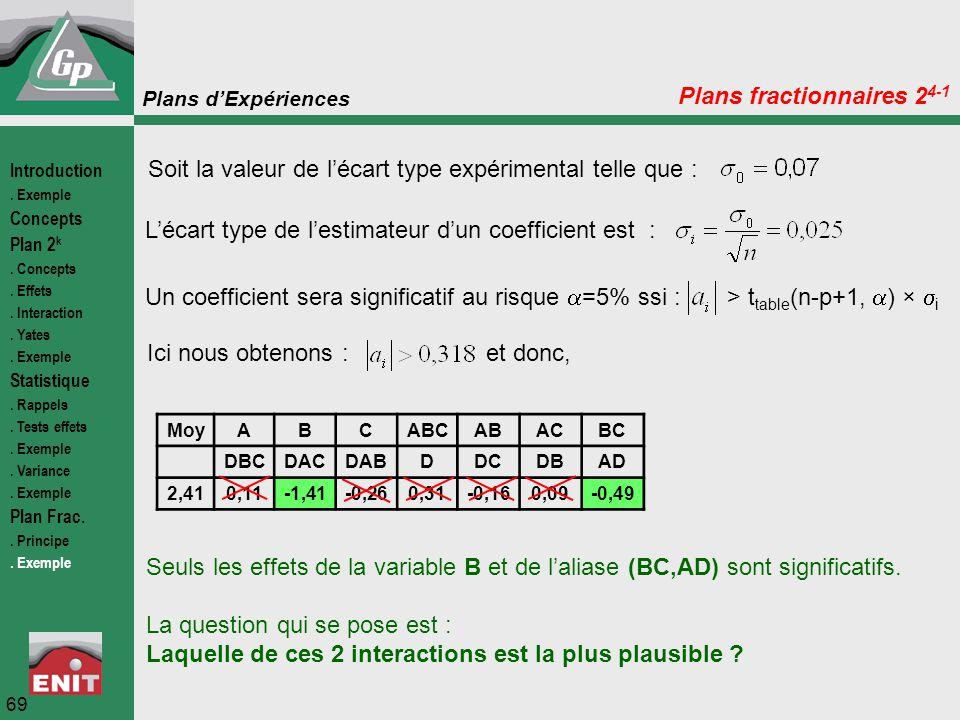 Plans fractionnaires 24-1