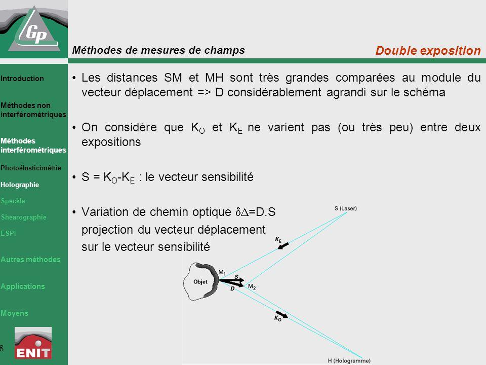 S = KO-KE : le vecteur sensibilité Variation de chemin optique dD=D.S