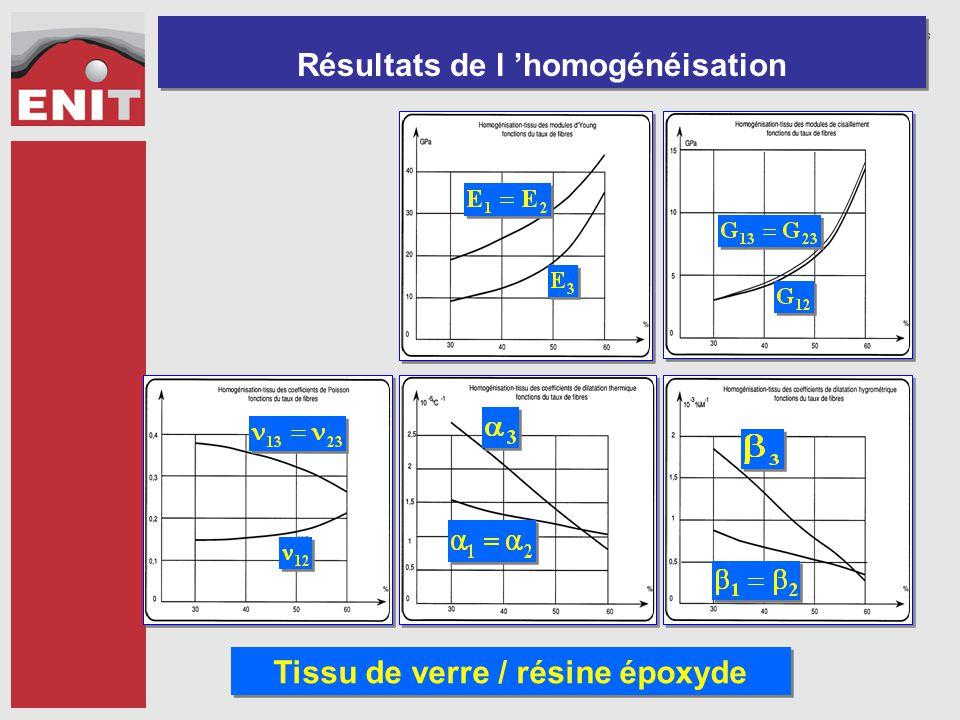 Résultats de l 'homogénéisation