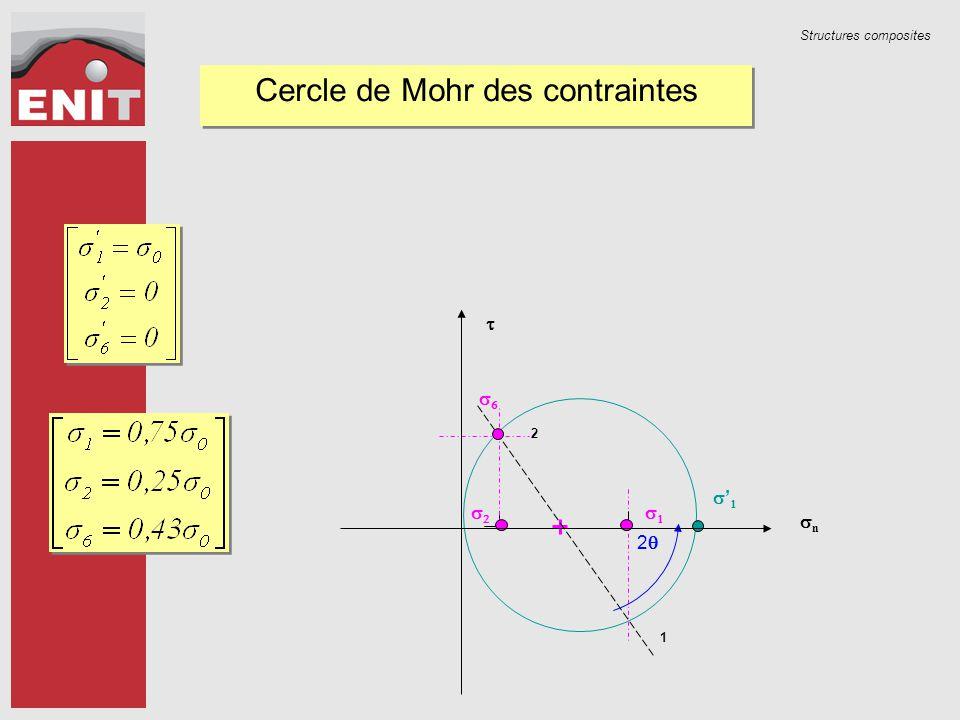 Cercle de Mohr des contraintes