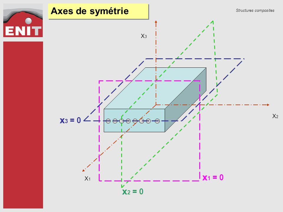Axes de symétrie X1 X2 X3 x3 = 0 x1 = 0 x2 = 0