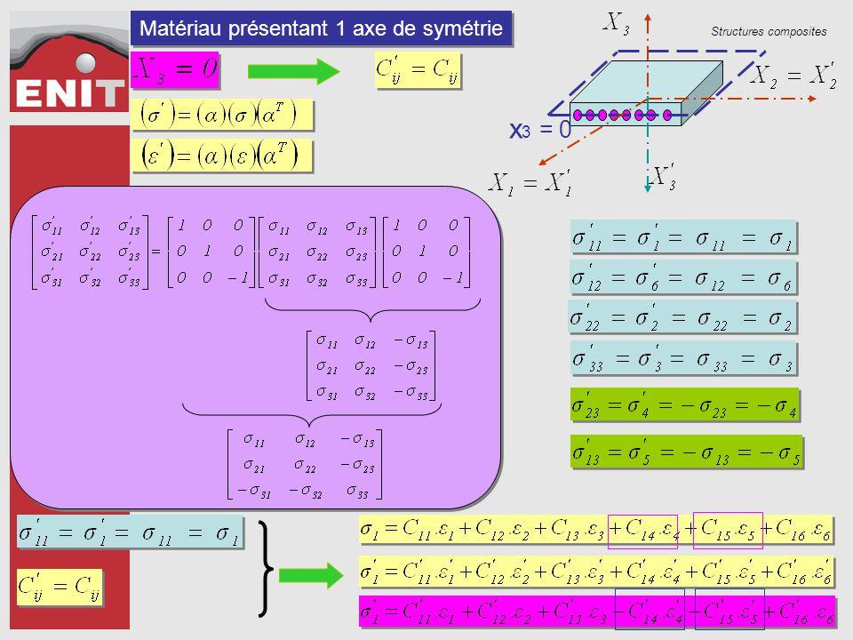 Matériau présentant 1 axe de symétrie