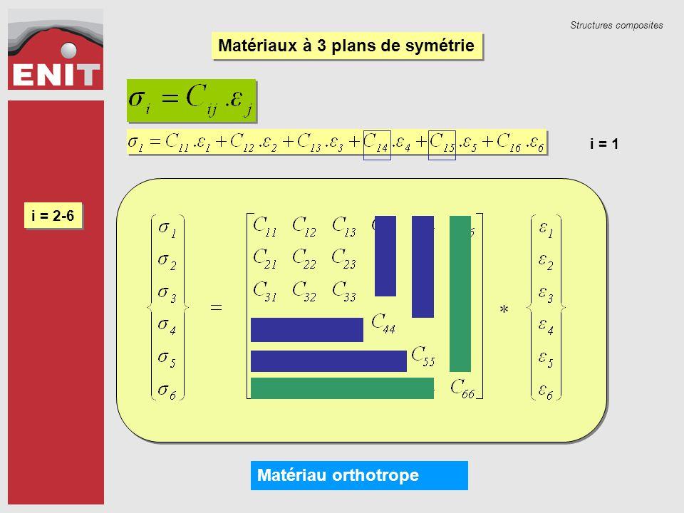 Matériaux à 3 plans de symétrie