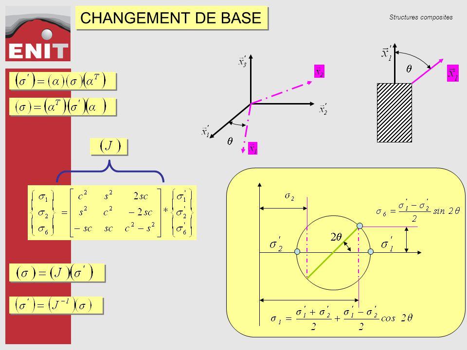CHANGEMENT DE BASE q q 2q