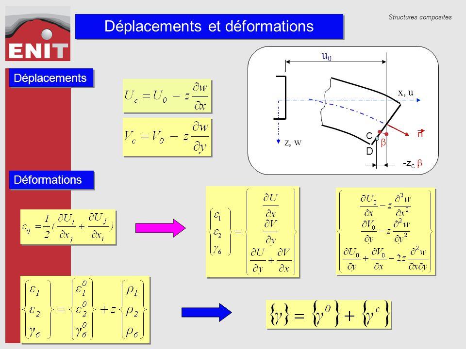 Déplacements et déformations