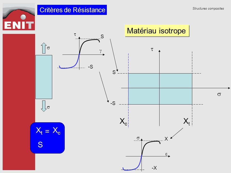 Matériau isotrope Xt Xc Xt Xc S = Critères de Résistance t s t S s g