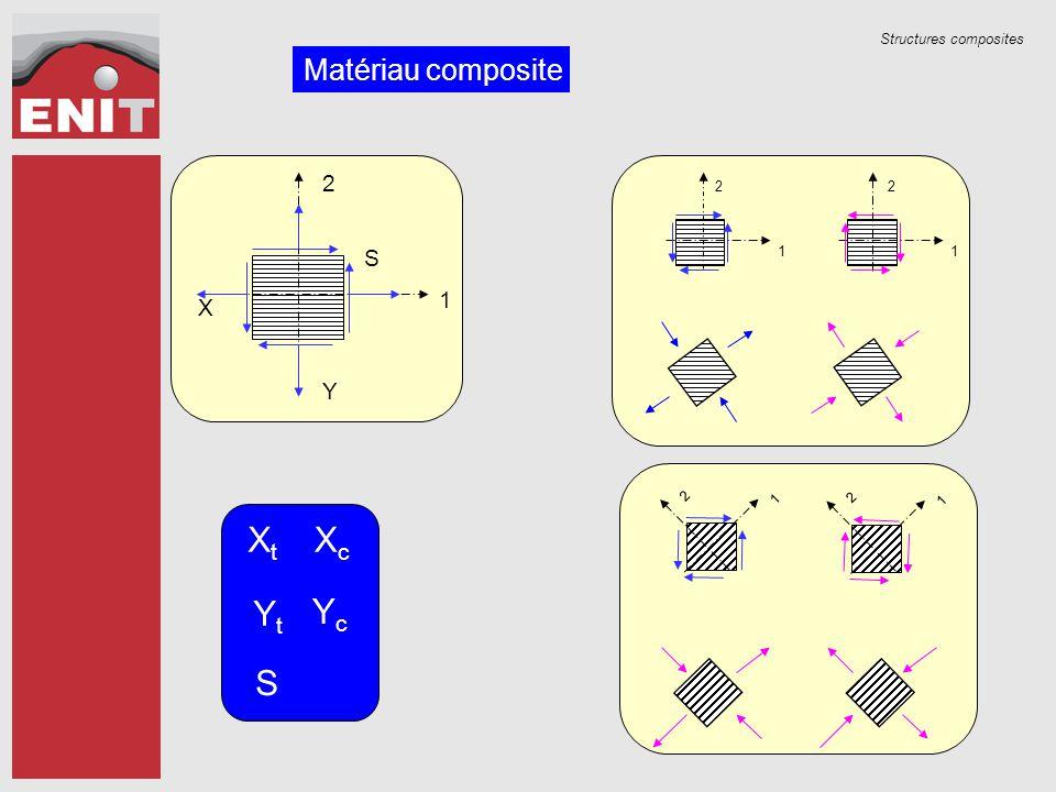 Matériau composite X Y S 1 2 1 2 1 2 Xt Xc Yt Yc S