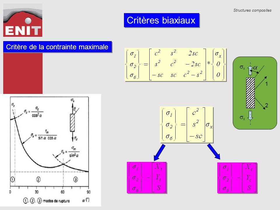 Critères biaxiaux Critère de la contrainte maximale a sx 1 2