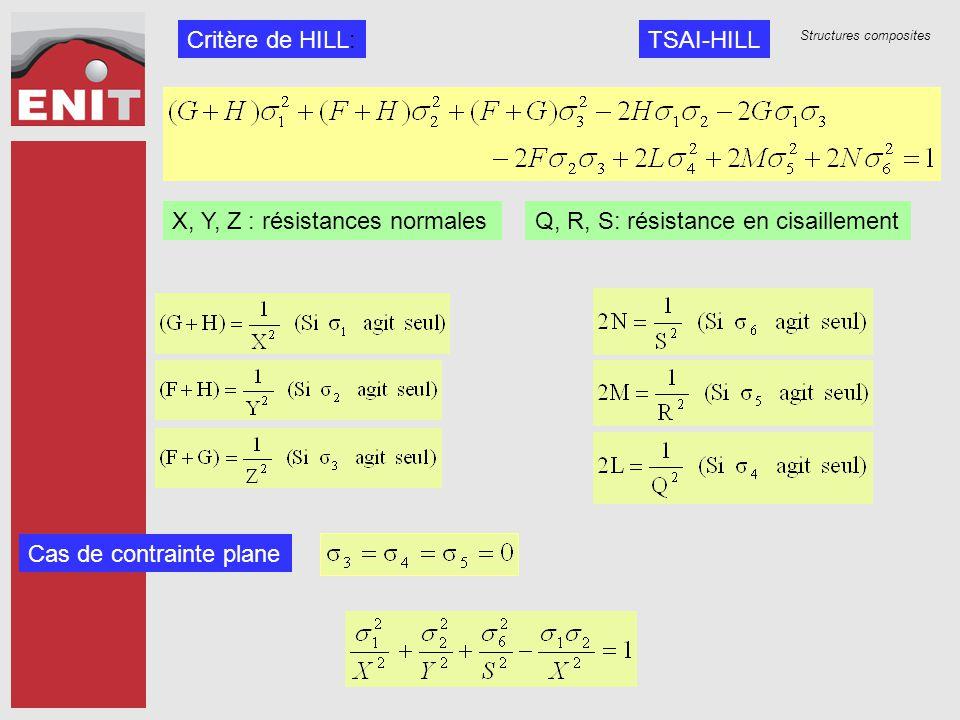 Critère de HILL: TSAI-HILL. X, Y, Z : résistances normales.