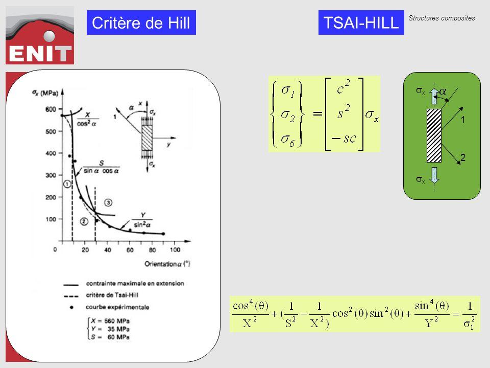 Critère de Hill TSAI-HILL a sx 1 2