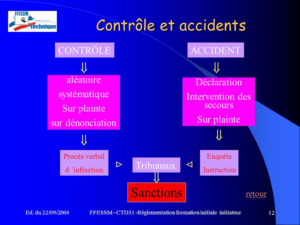 Contrôle et accidents Sanctions retour        CONTRÖLE ACCIDENT