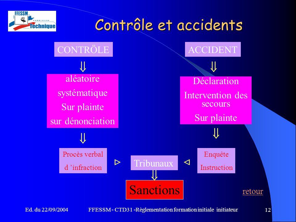Contrôle et accidents Sanctions retour        CONTRÖLE ACCIDENT
