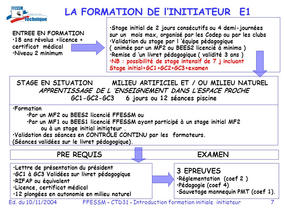 LA FORMATION DE l'INITIATEUR E1