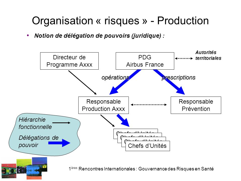 Organisation « risques » - Production
