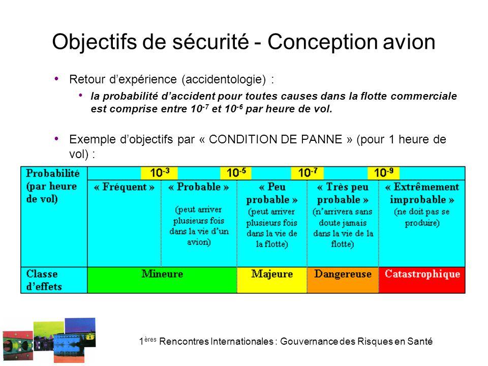 Objectifs de sécurité - Conception avion
