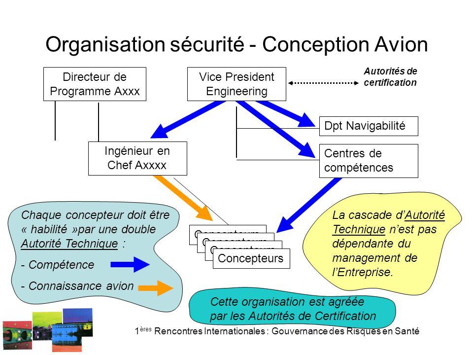Organisation sécurité - Conception Avion