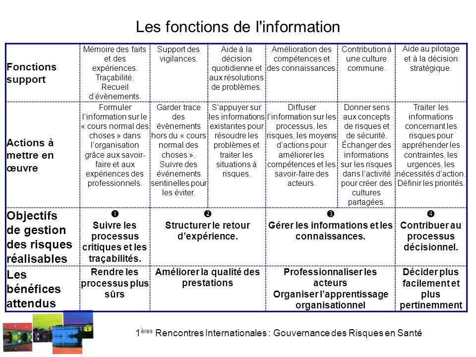 Les fonctions de l information