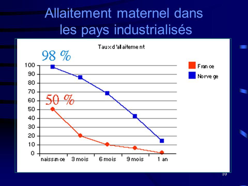 Allaitement maternel dans les pays industrialisés