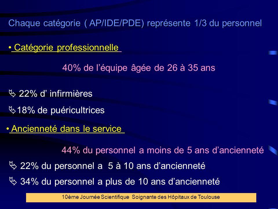Chaque catégorie ( AP/IDE/PDE) représente 1/3 du personnel
