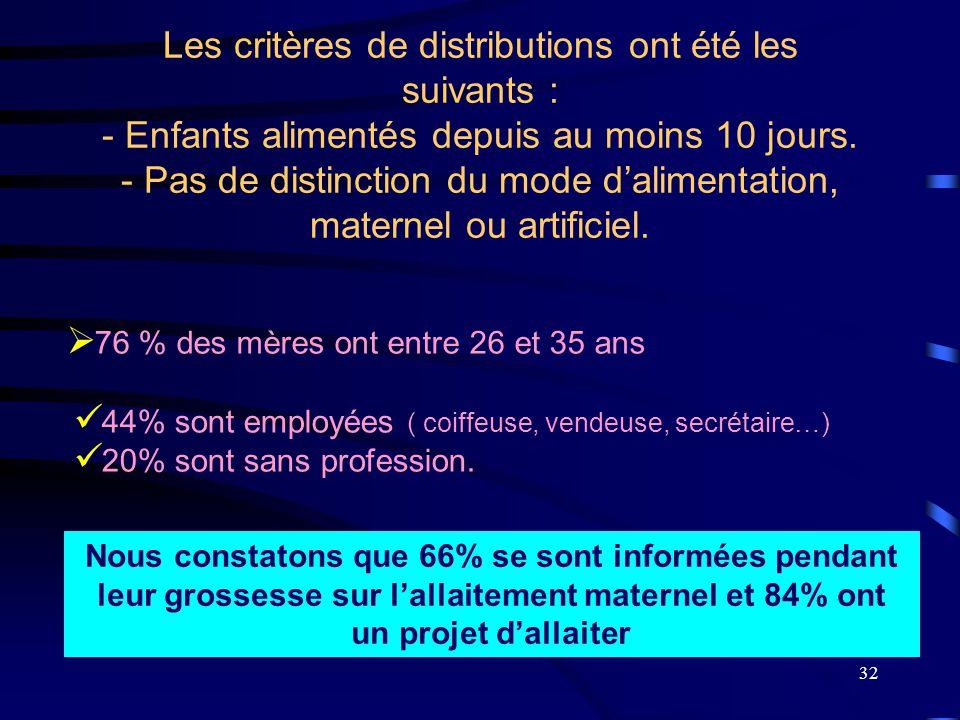 Les critères de distributions ont été les suivants : - Enfants alimentés depuis au moins 10 jours. - Pas de distinction du mode d'alimentation, maternel ou artificiel.