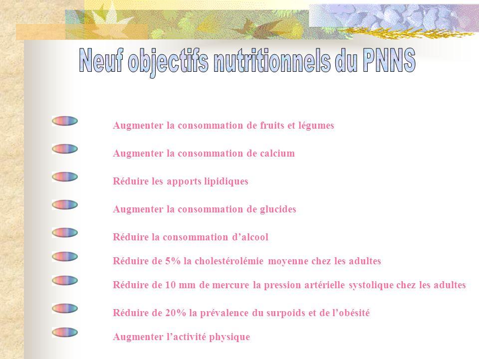 Neuf objectifs nutritionnels du PNNS