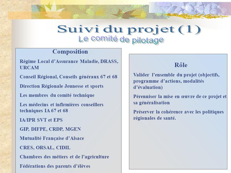 Suivi du projet (1) Le comité de pilotage Composition Rôle