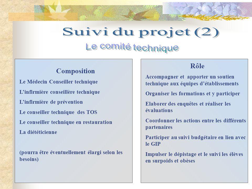 Suivi du projet (2) Le comité technique Rôle Composition