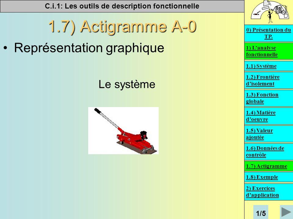 1.7) Actigramme A-0 Représentation graphique Le système 1/5