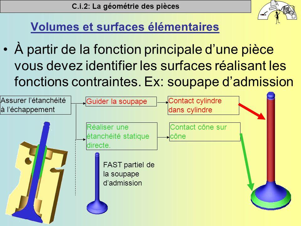 Volumes et surfaces élémentaires