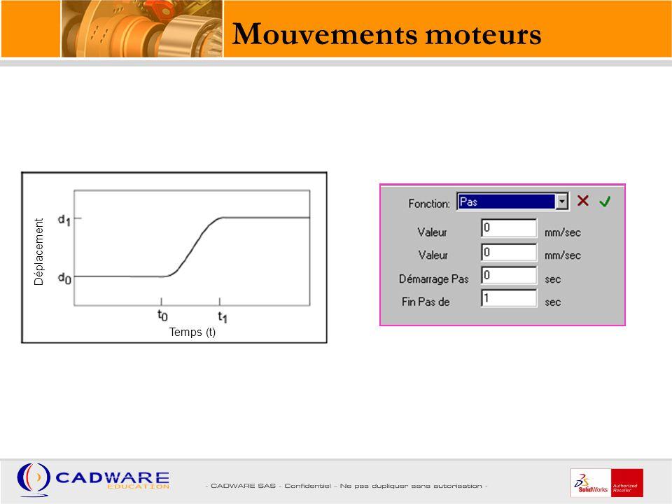 Mouvements moteurs Temps (t) Déplacement
